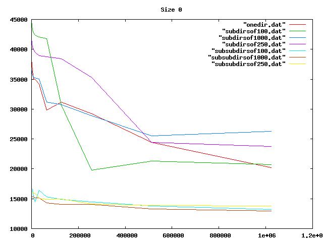 Graph, 0-byte files