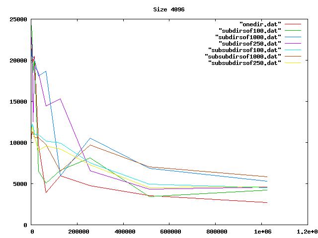 Graph, 4096-byte files